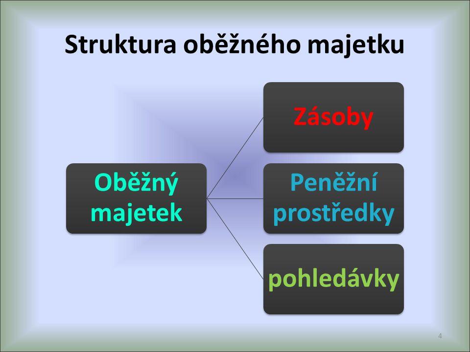 Struktura oběžného majetku