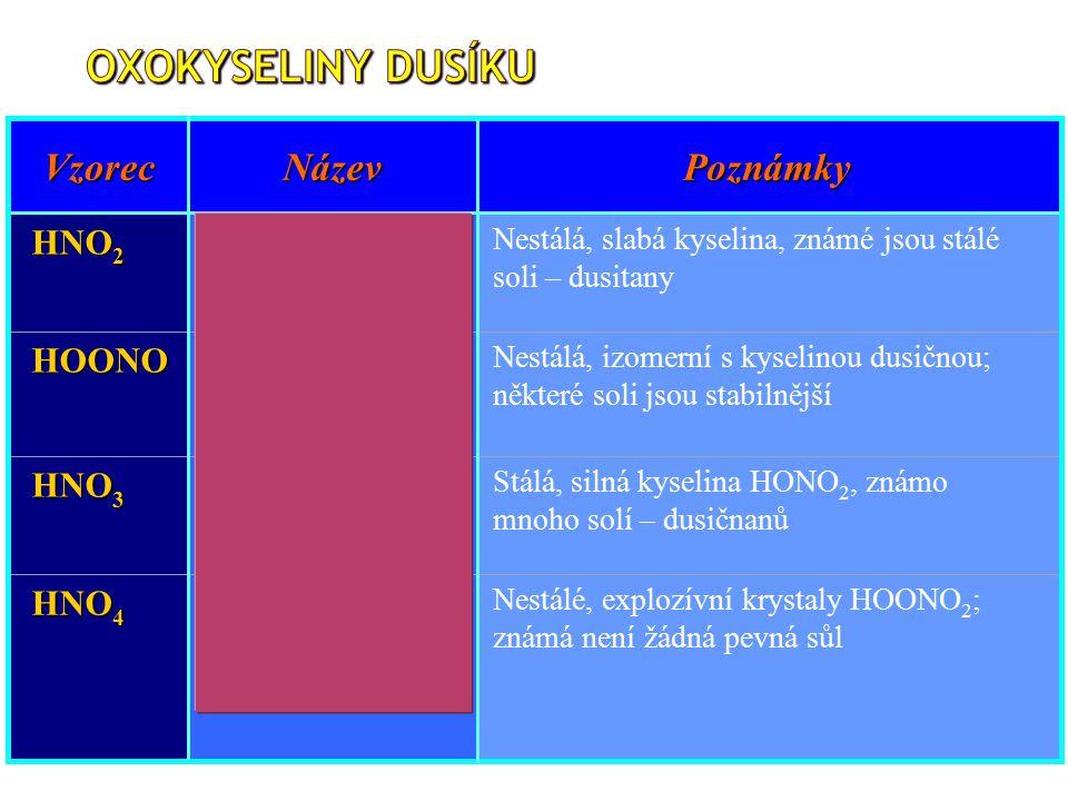 Oxokyseliny dusíku Vzorec Název Poznámky HNO2 HOONO HNO3 HNO4