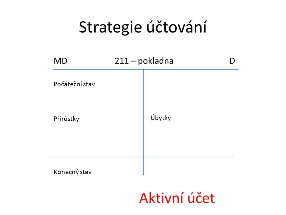 Strategie účtování Aktivní účet MD 211 – pokladna D Počáteční stav