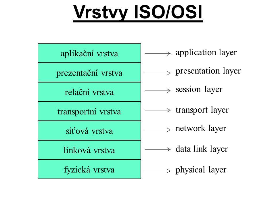 Vrstvy ISO/OSI aplikační vrstva prezentační vrstva relační vrstva