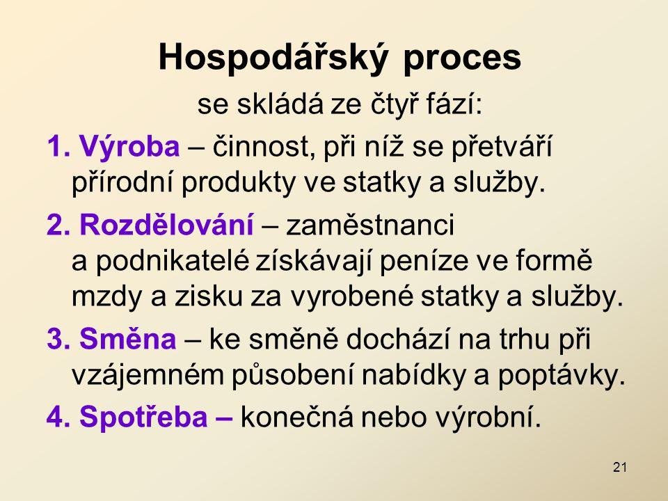 Hospodářský proces se skládá ze čtyř fází: