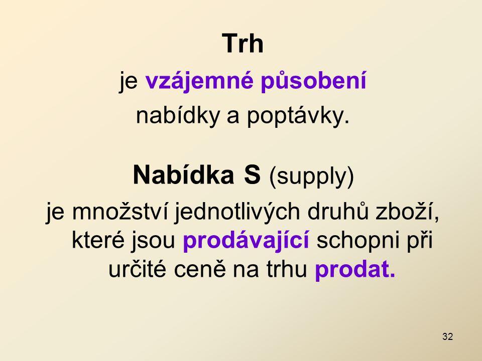 Trh Nabídka S (supply) je vzájemné působení nabídky a poptávky.