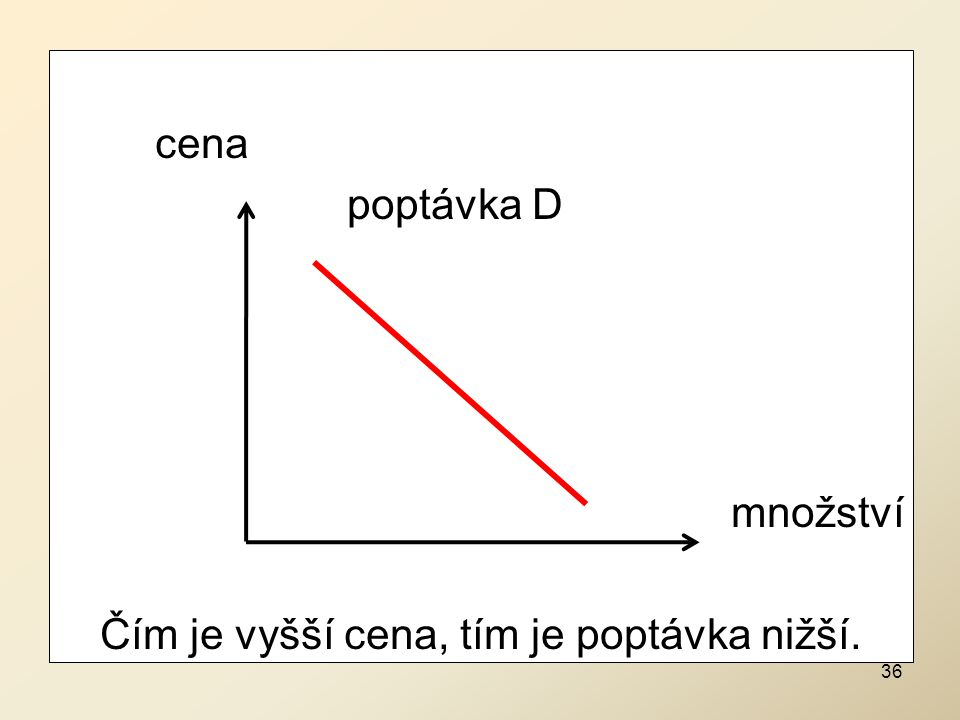 cena poptávka D množství Čím je vyšší cena, tím je poptávka nižší.