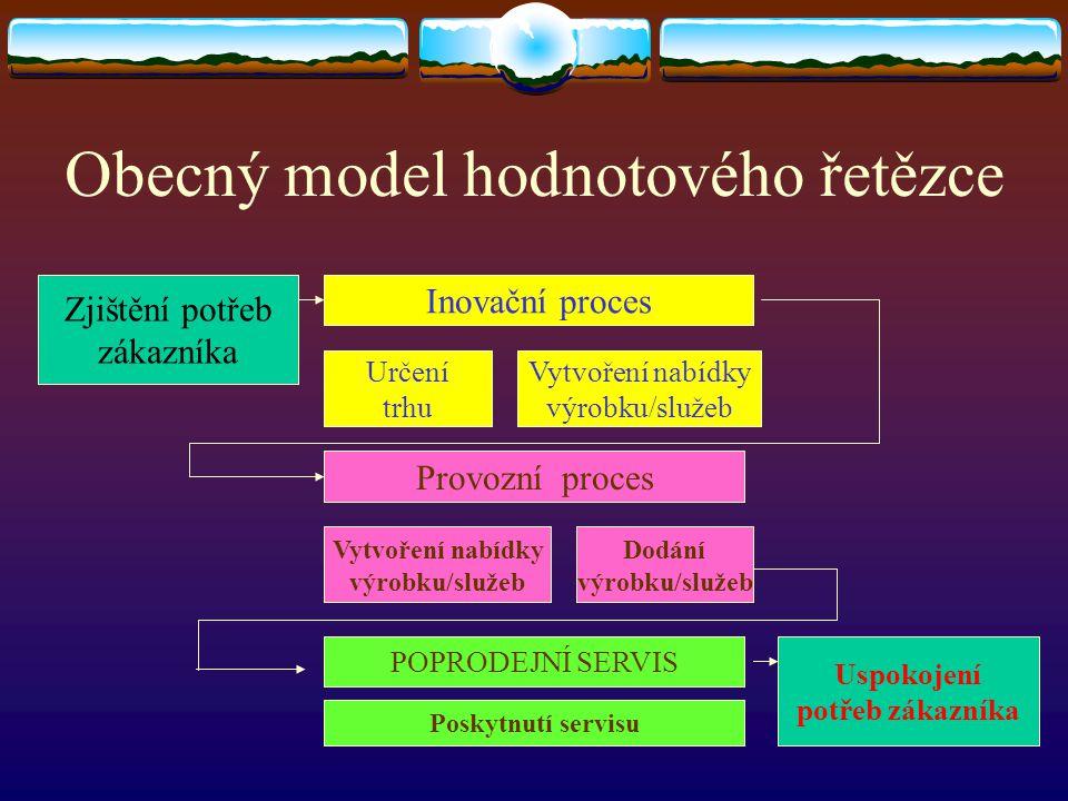 Obecný model hodnotového řetězce