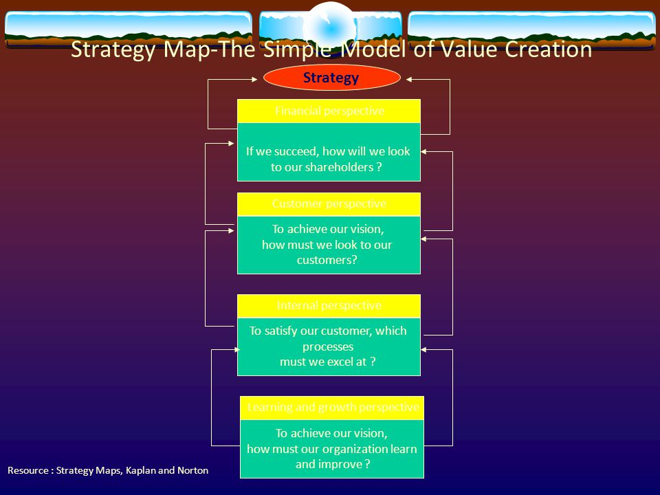 Strategy Map-The Simple Model of Value Creation
