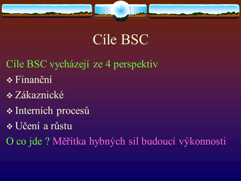 Cíle BSC Cíle BSC vycházejí ze 4 perspektiv Finanční Zákaznické