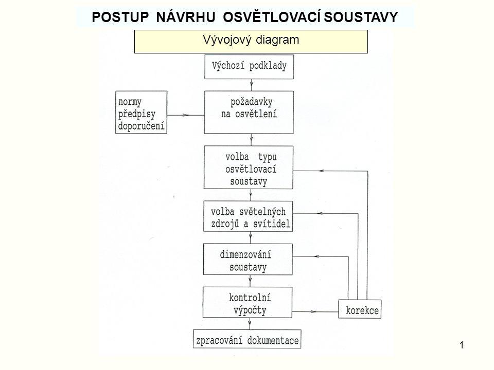 POSTUP NÁVRHU OSVĚTLOVACÍ SOUSTAVY