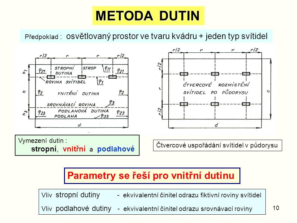 METODA DUTIN Parametry se řeší pro vnitřní dutinu