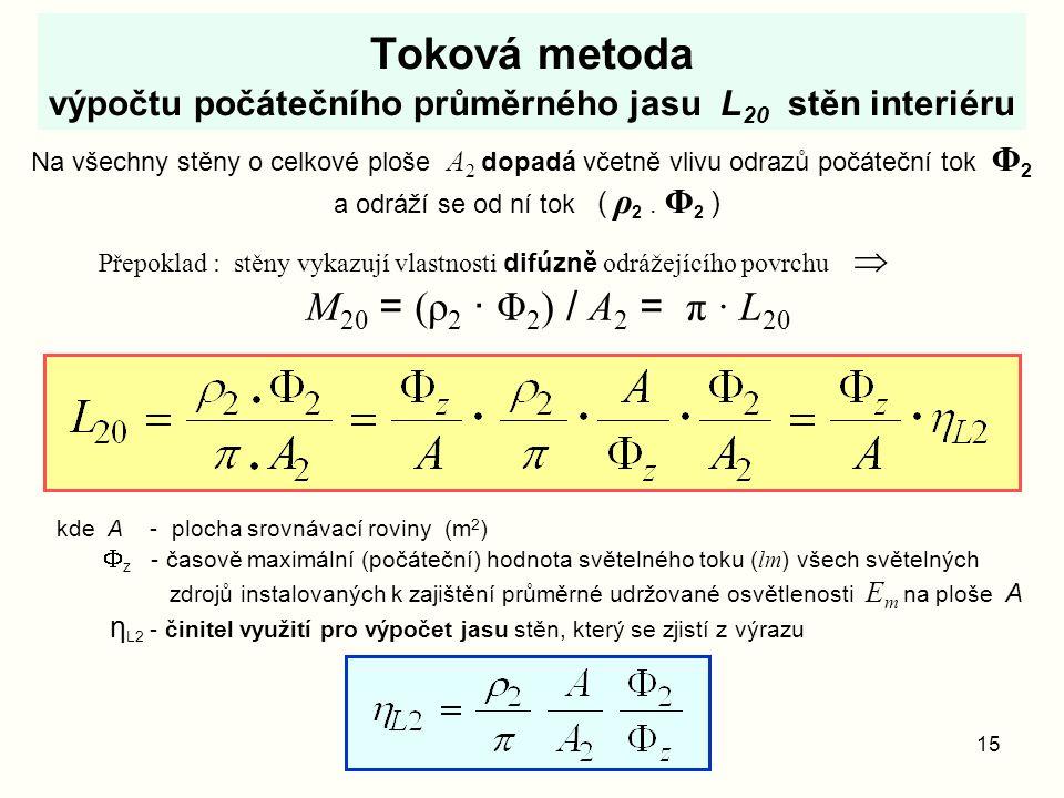 Toková metoda výpočtu počátečního průměrného jasu L20 stěn interiéru