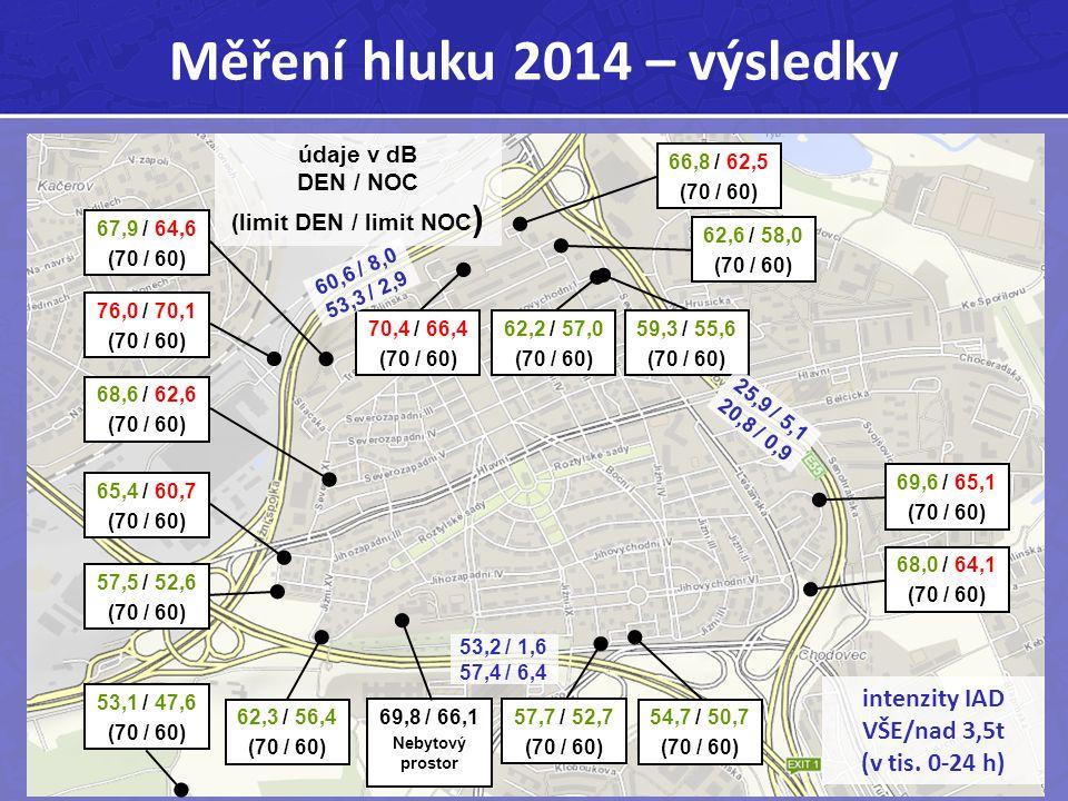 Měření hluku 2014 – výsledky