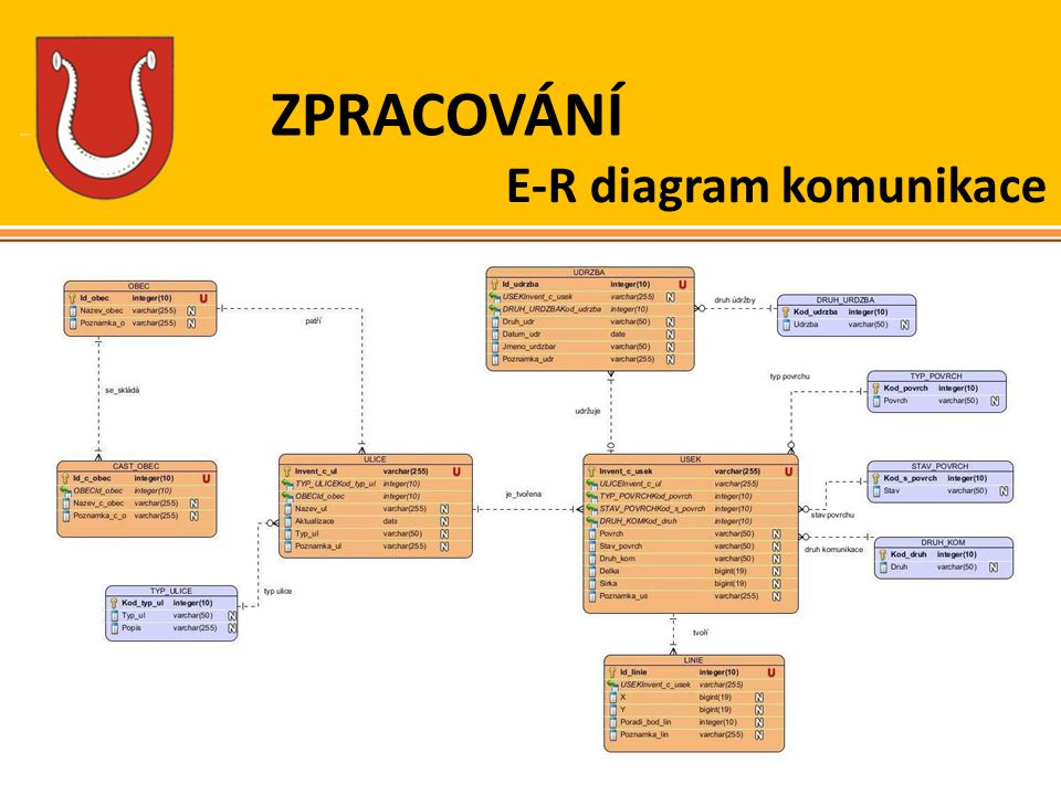 E-R diagram komunikace