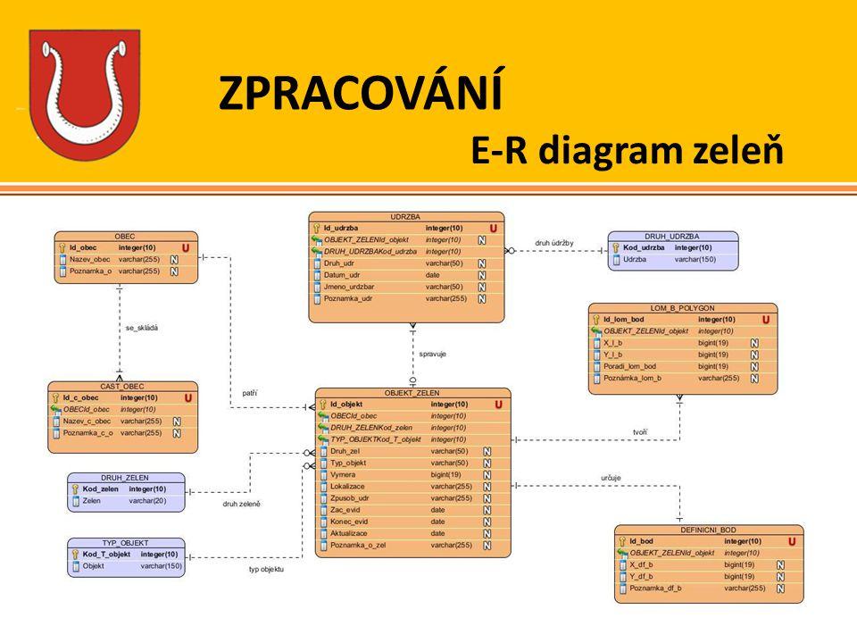 ZPRACOVÁNÍ E-R diagram zeleň