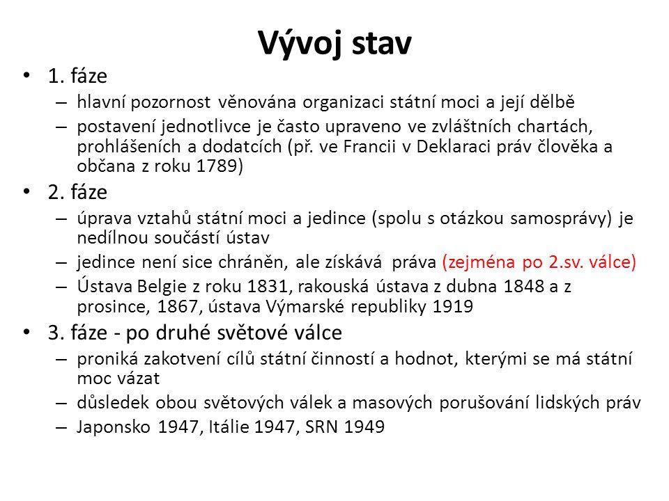 Vývoj stav 1. fáze 2. fáze 3. fáze - po druhé světové válce