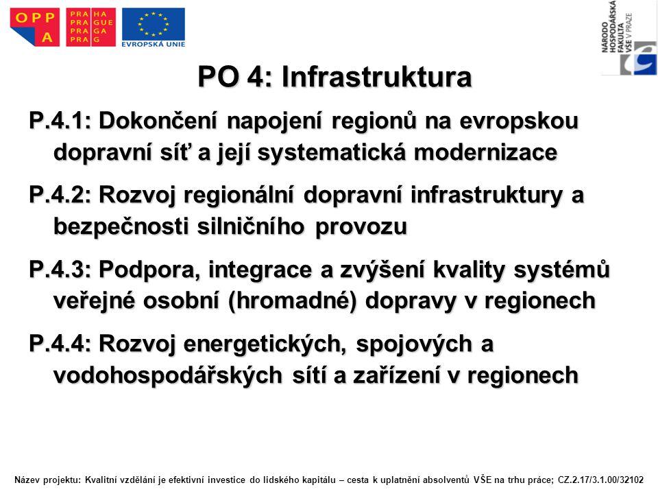 PO 4: Infrastruktura P.4.1: Dokončení napojení regionů na evropskou dopravní síť a její systematická modernizace.