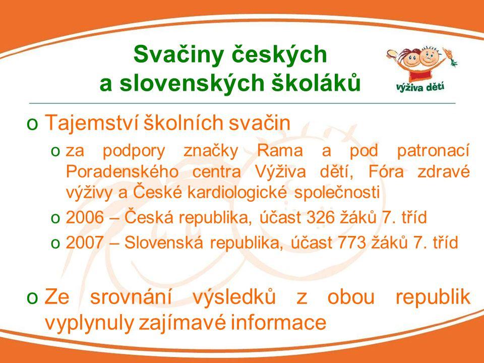 Svačiny českých a slovenských školáků