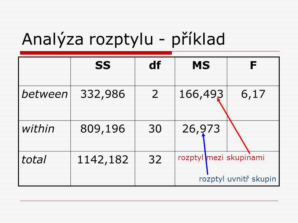 Analýza rozptylu - příklad