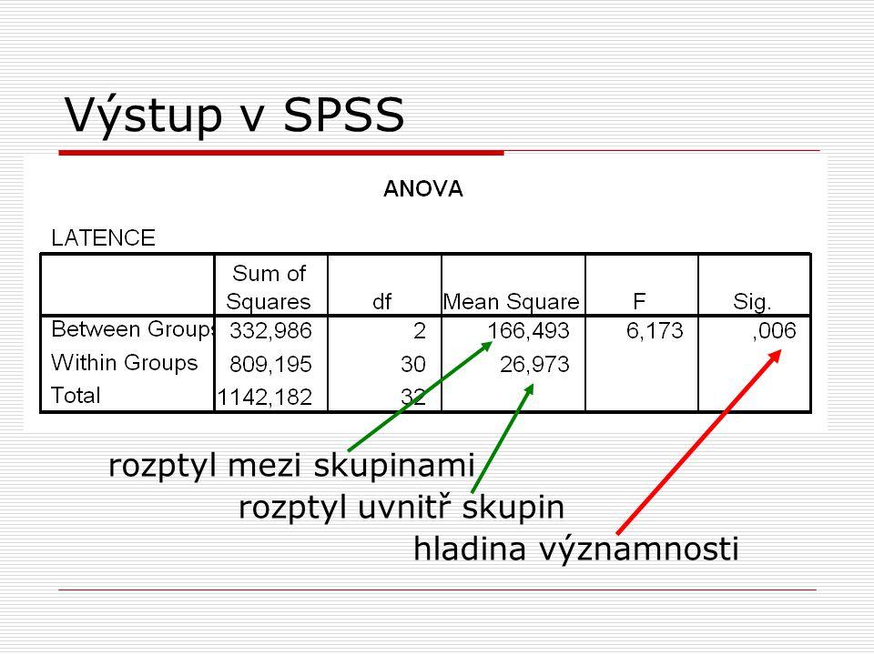 Výstup v SPSS rozptyl mezi skupinami rozptyl uvnitř skupin