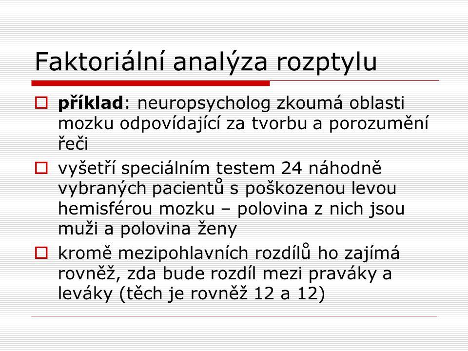 Faktoriální analýza rozptylu