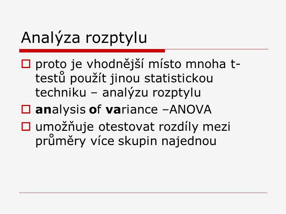 Analýza rozptylu proto je vhodnější místo mnoha t-testů použít jinou statistickou techniku – analýzu rozptylu.