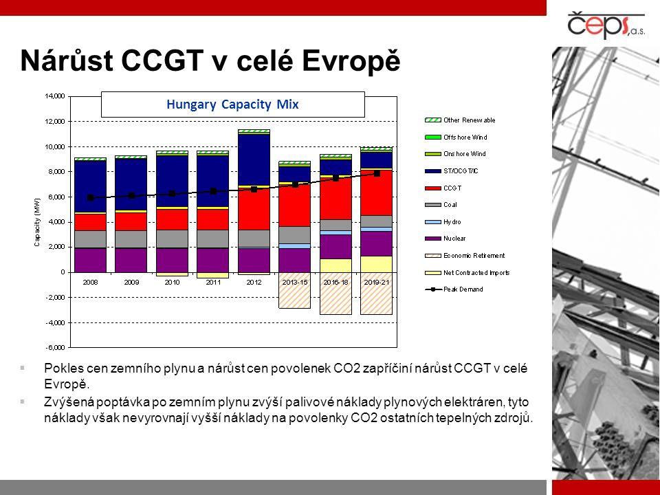 Nárůst CCGT v celé Evropě