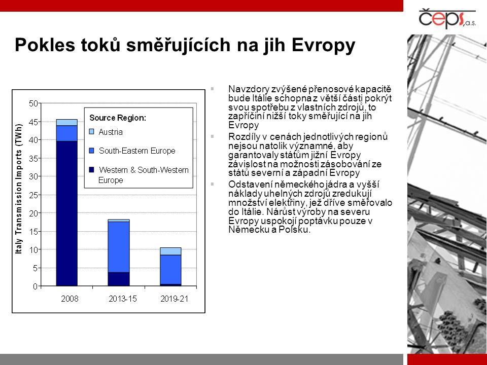Pokles toků směřujících na jih Evropy