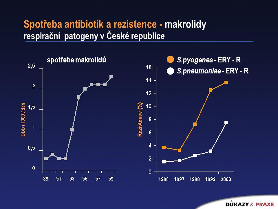 Spotřeba antibiotik a rezistence - makrolidy respirační patogeny v České republice