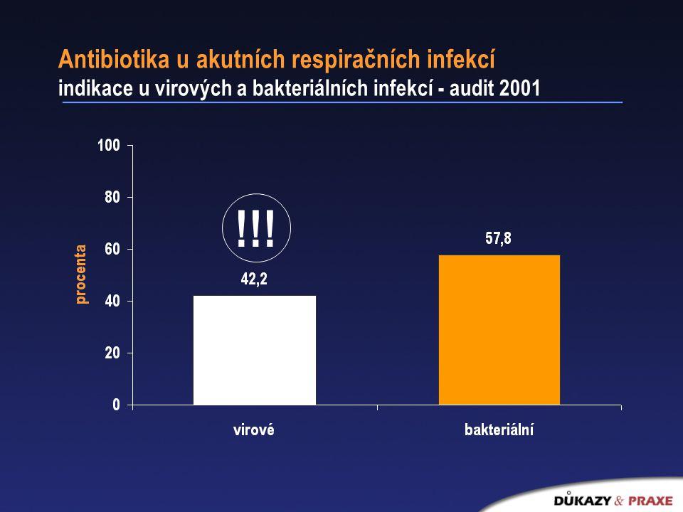 Antibiotika u akutních respiračních infekcí indikace u virových a bakteriálních infekcí - audit 2001