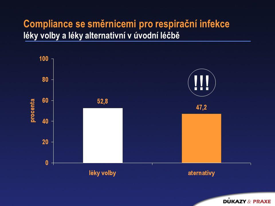 Compliance se směrnicemi pro respirační infekce léky volby a léky alternativní v úvodní léčbě