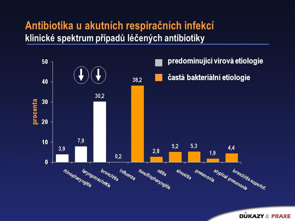 Antibiotika u akutních respiračních infekcí klinické spektrum případů léčených antibiotiky
