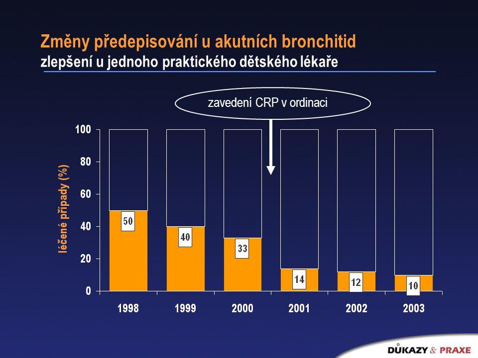 Změny předepisování u akutních bronchitid zlepšení u jednoho praktického dětského lékaře