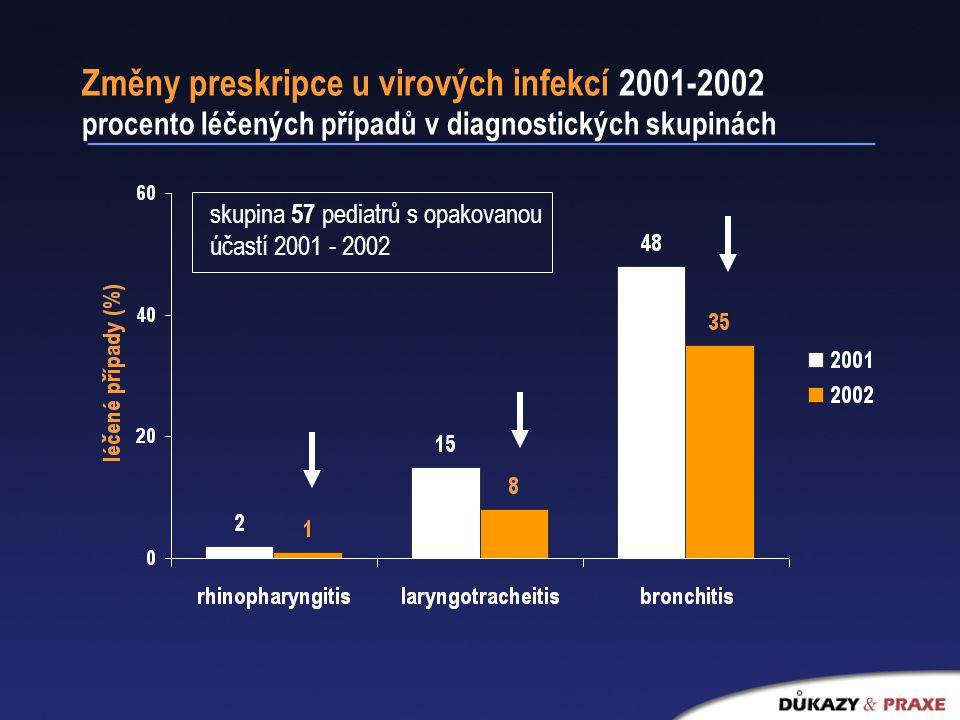 Změny preskripce u virových infekcí 2001-2002 procento léčených případů v diagnostických skupinách