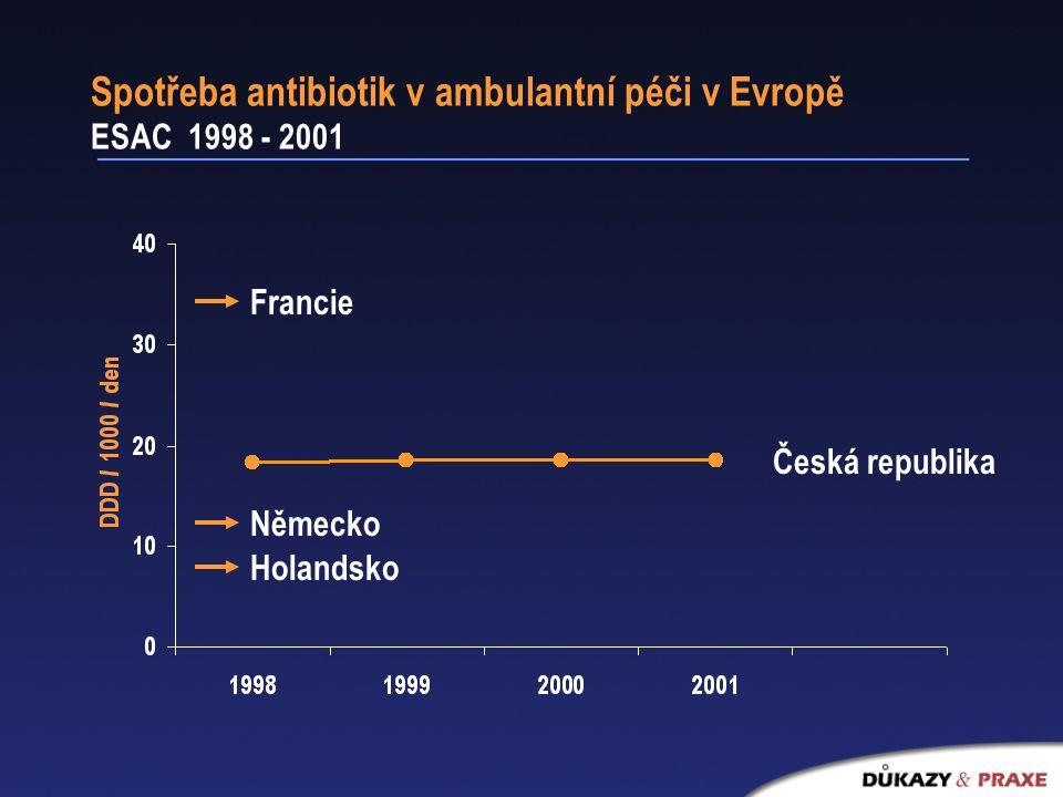 Spotřeba antibiotik v ambulantní péči v Evropě ESAC 1998 - 2001