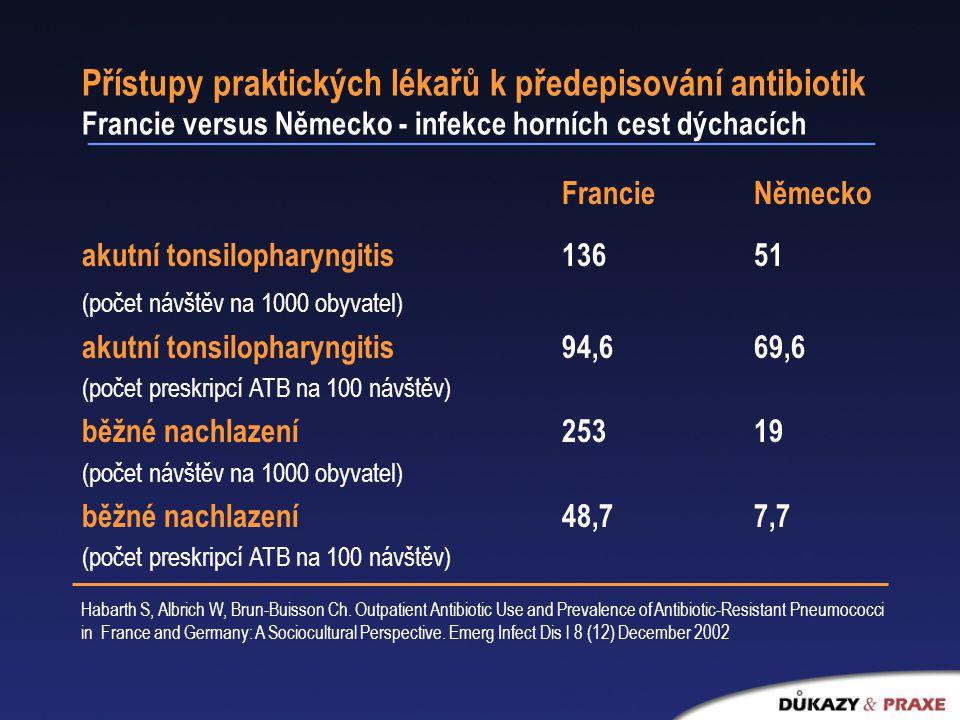 Přístupy praktických lékařů k předepisování antibiotik Francie versus Německo - infekce horních cest dýchacích