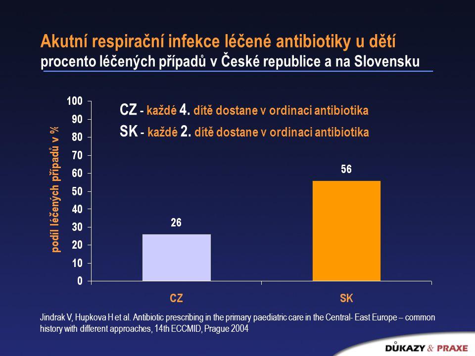 Akutní respirační infekce léčené antibiotiky u dětí procento léčených případů v České republice a na Slovensku