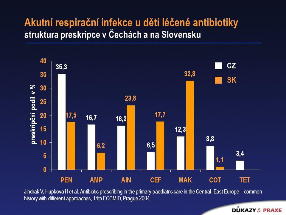 Akutní respirační infekce u dětí léčené antibiotiky struktura preskripce v Čechách a na Slovensku