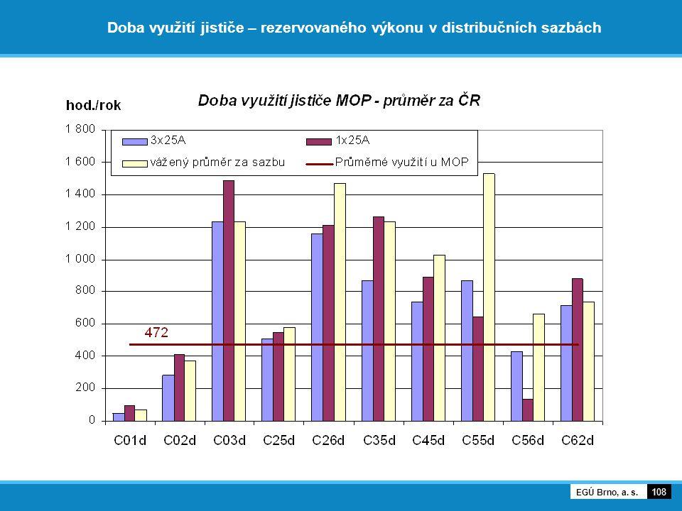 Doba využití jističe – rezervovaného výkonu v distribučních sazbách