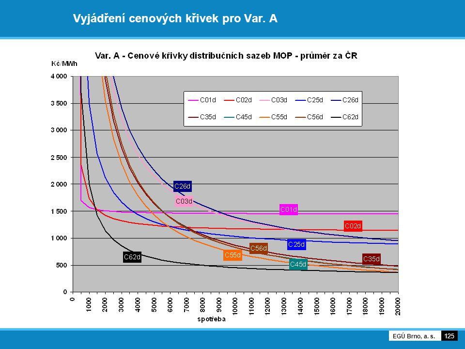 Vyjádření cenových křivek pro Var. A