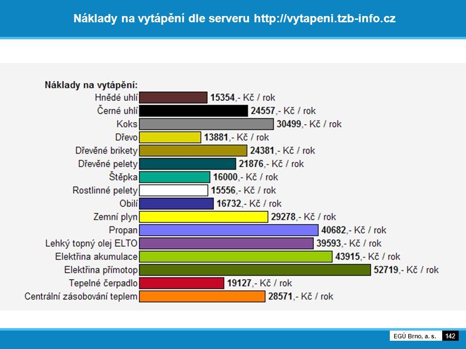 Náklady na vytápění dle serveru http://vytapeni.tzb-info.cz