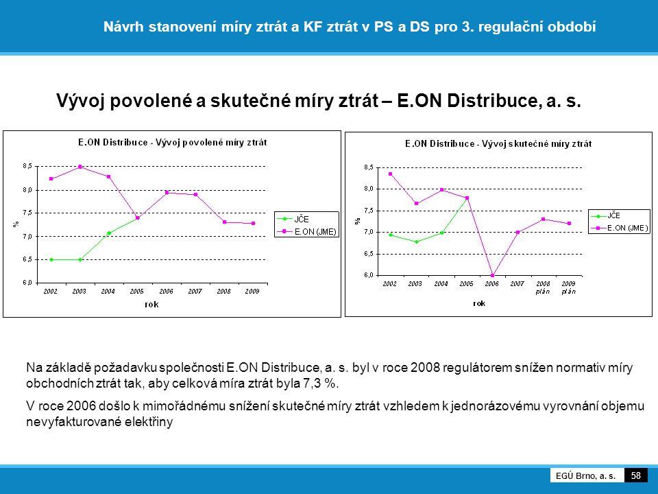 Vývoj povolené a skutečné míry ztrát – E.ON Distribuce, a. s.