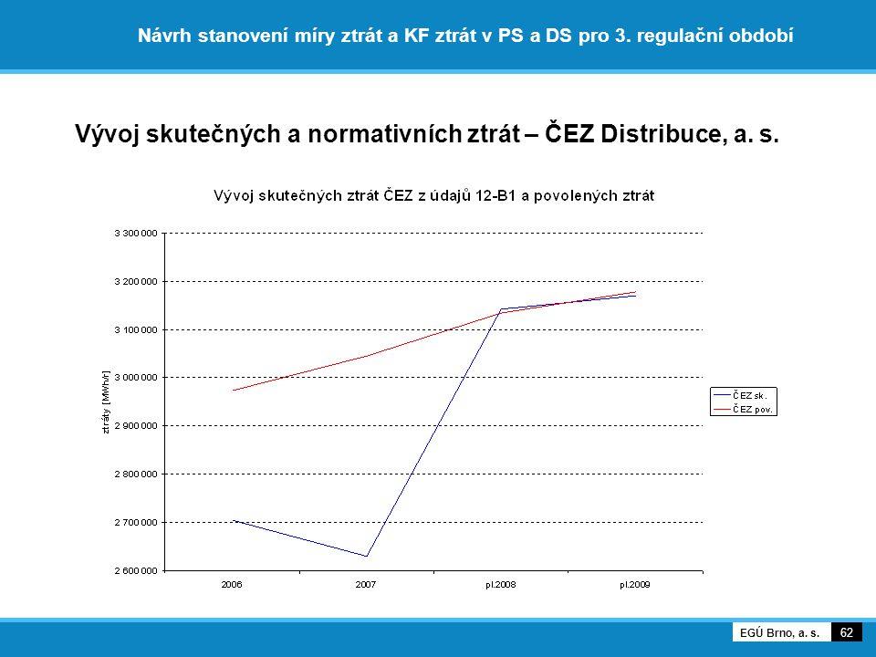 Vývoj skutečných a normativních ztrát – ČEZ Distribuce, a. s.