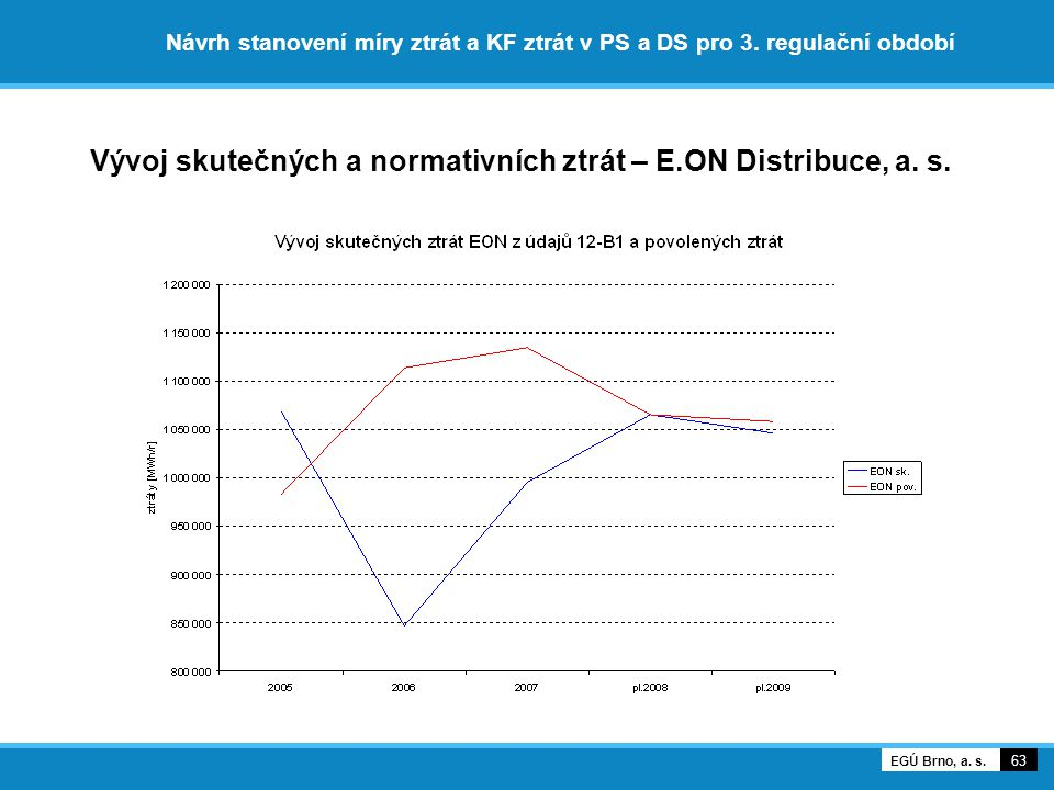Vývoj skutečných a normativních ztrát – E.ON Distribuce, a. s.