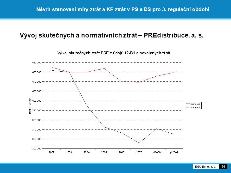 Vývoj skutečných a normativních ztrát – PREdistribuce, a. s.