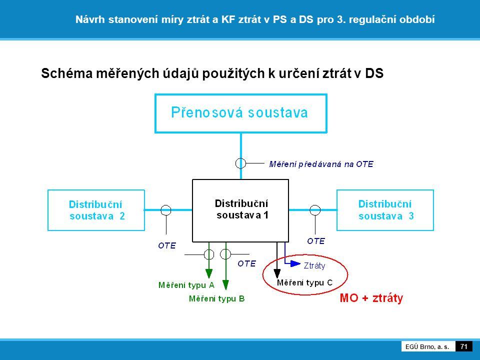 Schéma měřených údajů použitých k určení ztrát v DS