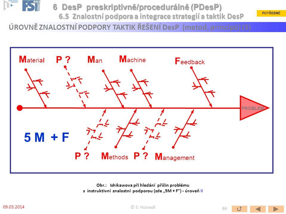 5 M + F Methods Man Material Machine Management P Feedback P P