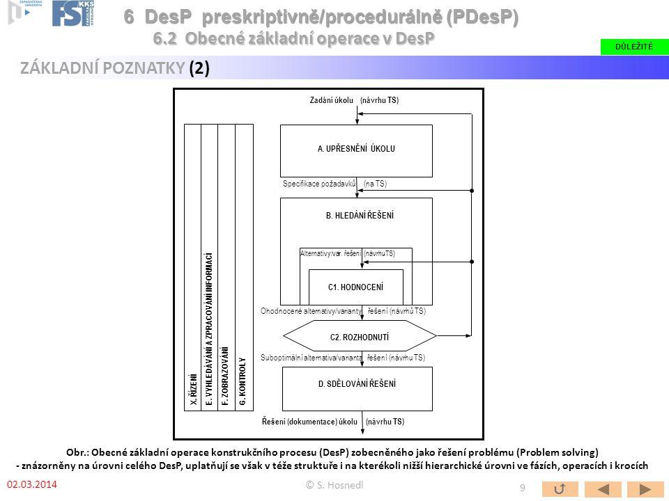 Zadání úkolu (návrhu TS) Řešení (dokumentace) úkolu (návrhu TS)