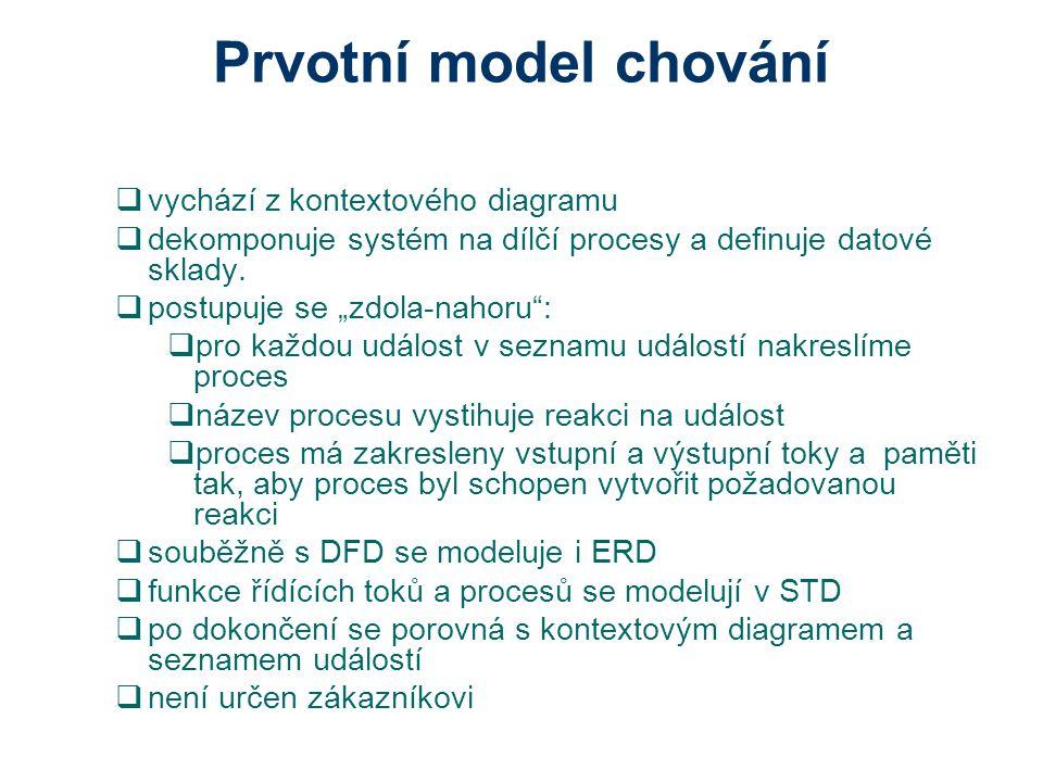 Prvotní model chování vychází z kontextového diagramu