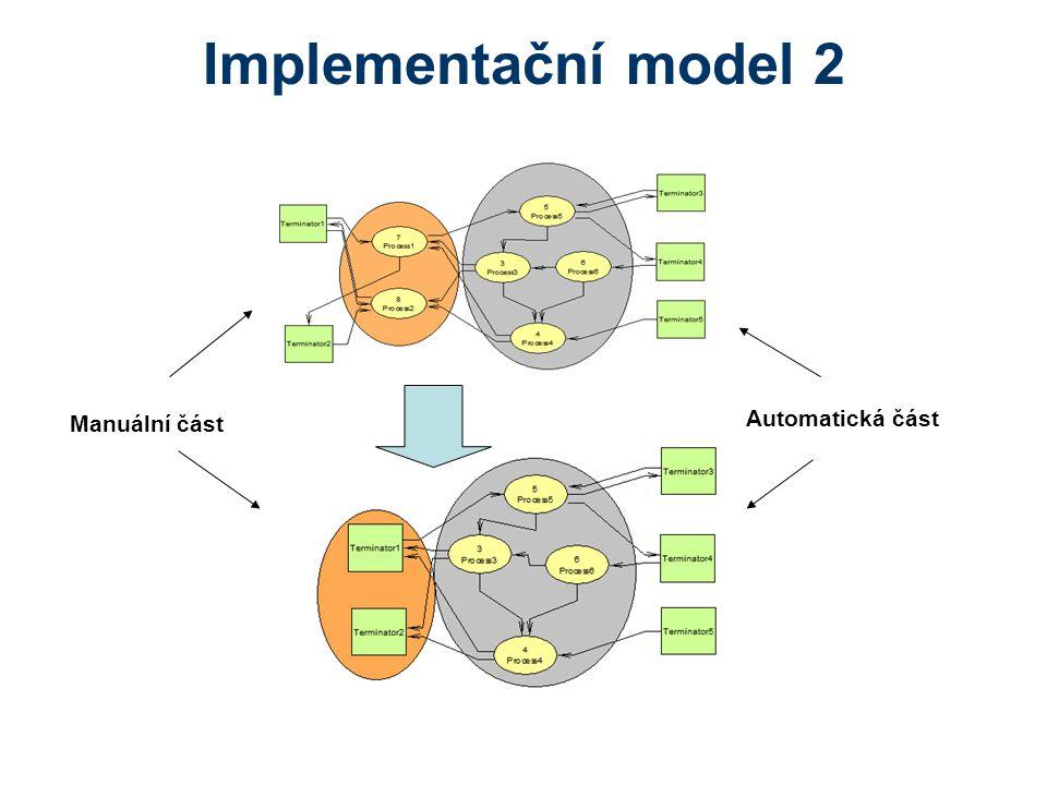 Implementační model 2 Manuální část Automatická část