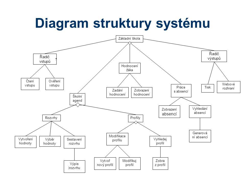 Diagram struktury systému