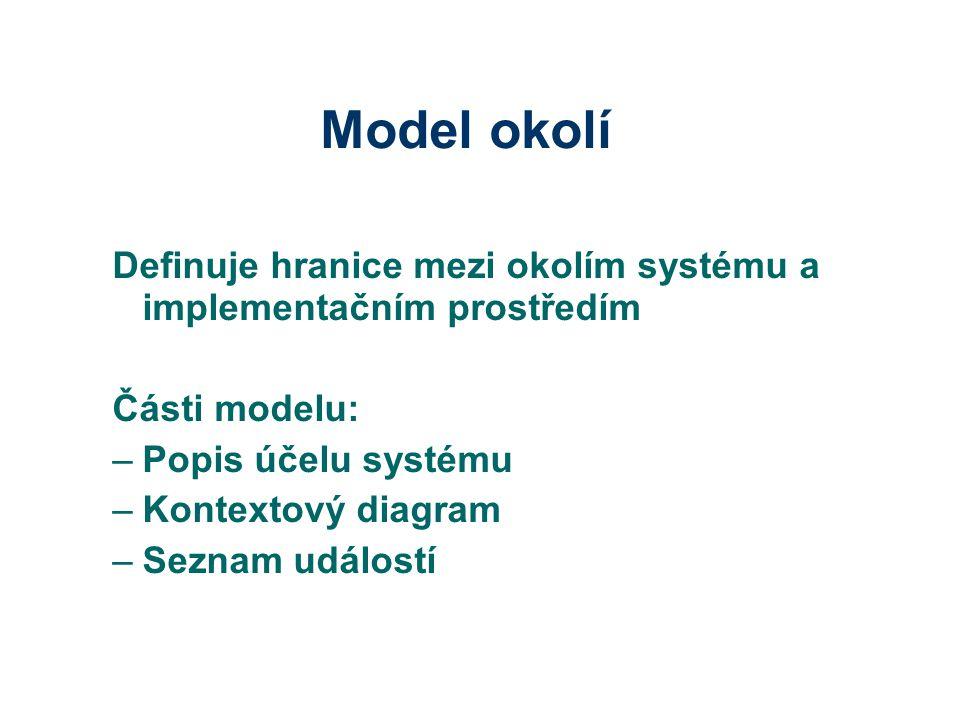 Model okolí Definuje hranice mezi okolím systému a implementačním prostředím. Části modelu: Popis účelu systému.