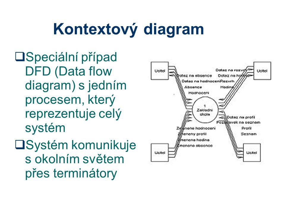 Kontextový diagram Speciální případ DFD (Data flow diagram) s jedním procesem, který reprezentuje celý systém.
